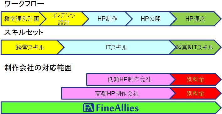 お教室HPを制作するためのワークフローとスキルセットの関係